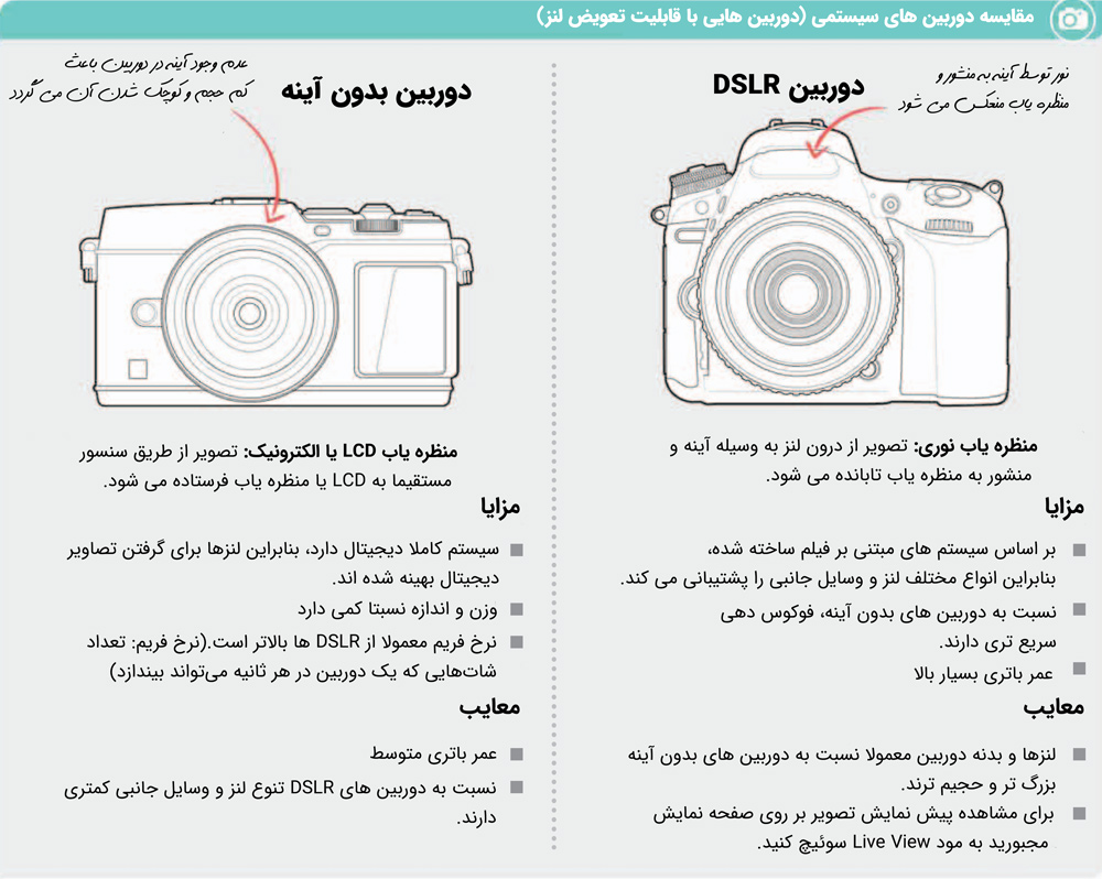 دوربین DSLR و دوربین بدون آینه